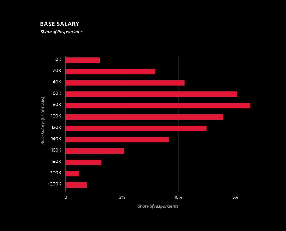 datascientistsalary