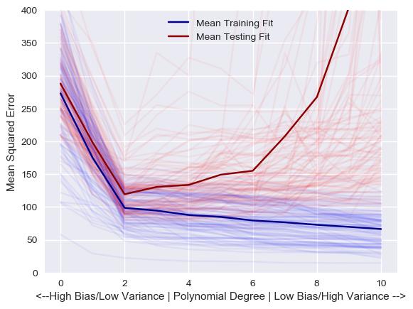 bias_variance